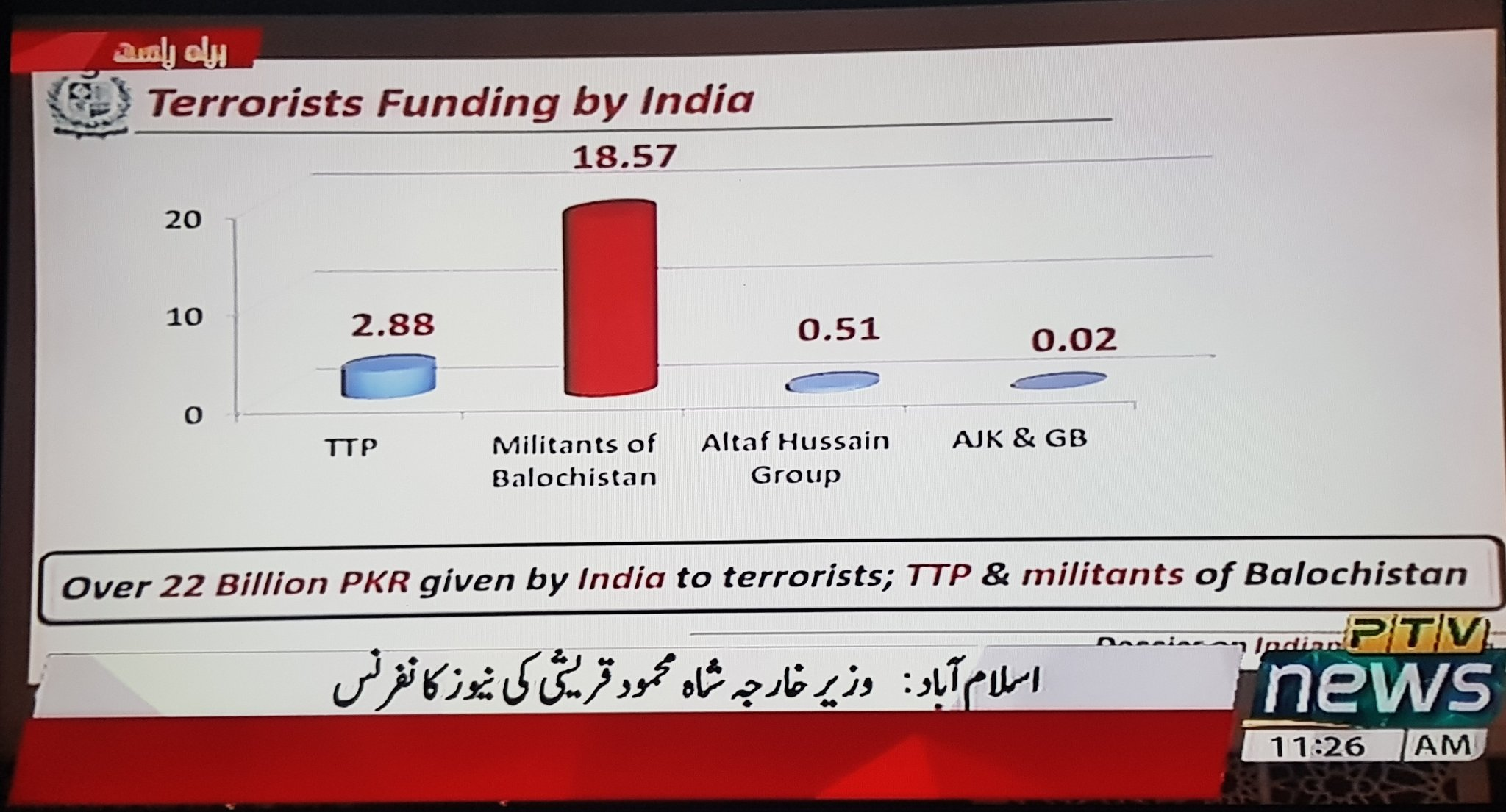 funding by India